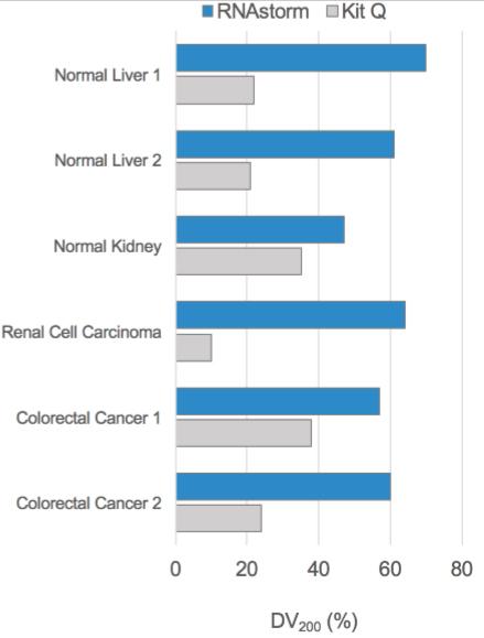 RNAstorm FFPE组织样本RNA抽提试剂盒 全球领先的FFPE样本RNA抽提技术,得率超 Qiagen 30 ...